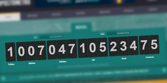 Impostômetro da Associação Comercial de SP atinge R$ 1 trilhão
